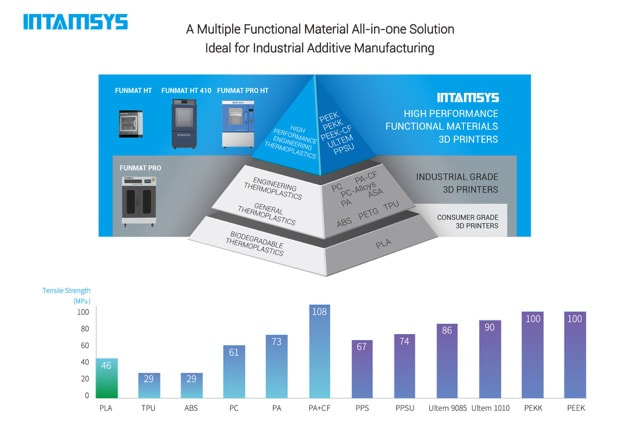 INTAMSYS materials capabilities